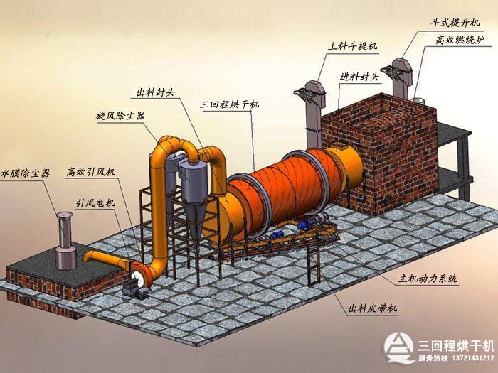 三回程烘干机工艺流程