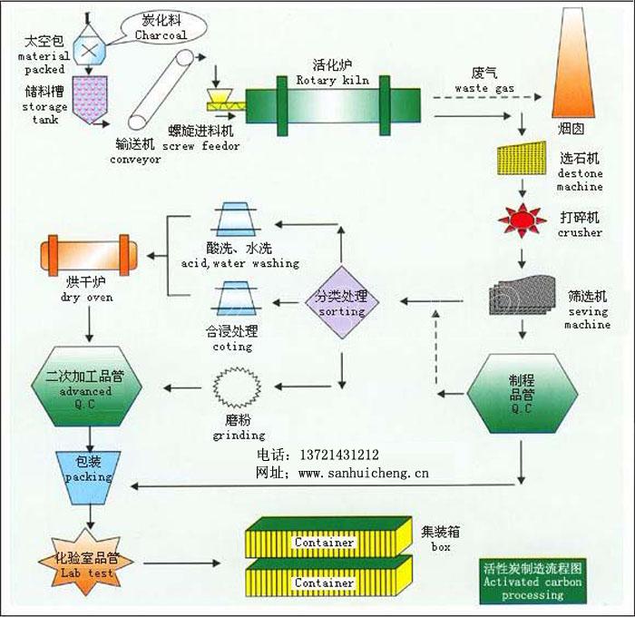 活性炭生产工艺流程